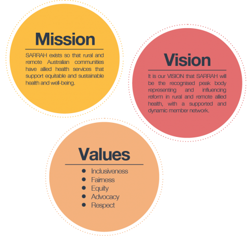 Mission Vision Amp Values Services For Australian Rural